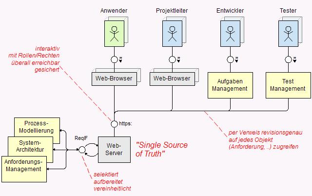 Diagramm: Lastenhefte als Referenz nutzen